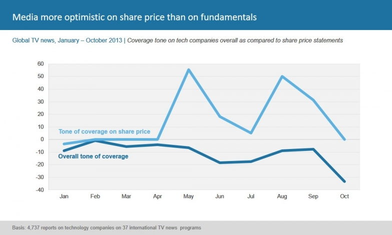 Media more optimistic on share price than on fundamentals