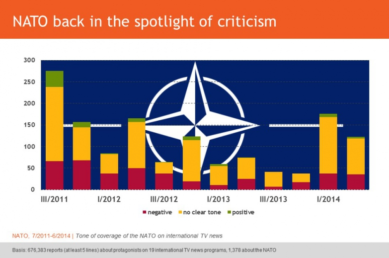 NATO back in the spotlight of criticism