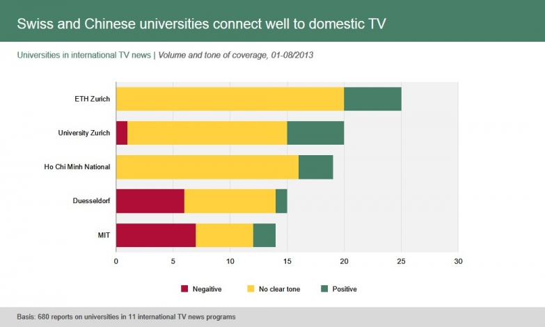 Swiss and Chinese universities connect well to domestic TV