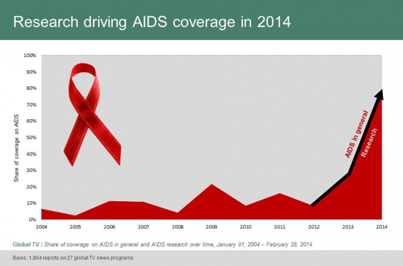 Research driving AIDS coverage in 2014
